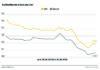 Kraftstoffpreise: Anstieg vorerst gebremst