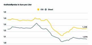 Uneinheitliches Bild an den Zapfsäulen: Der Preis für Super E10 steigt um 0,3 Cent, Diesel um 0,6 Cent günstiger