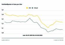 Rückgang bei den Kraftstoffpreisen