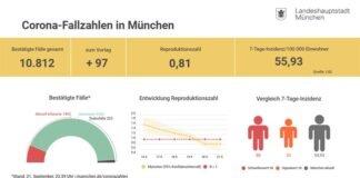 Update: Entwicklung der Coronavirus-Fälle in München (22.09.2020)