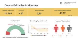 Coronavirus-Update: Fallzahlen in München (24.09.2020)