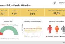 Update 26.9.: Entwicklung der Coronavirus-Fälle in München