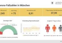 Update 27.9.: Entwicklung der Coronavirus-Fälle in München