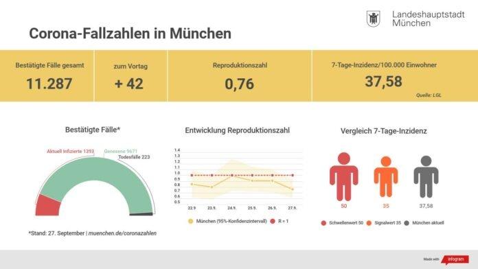 Update 28.9.: Entwicklung der Coronavirus-Fälle in München