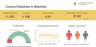 Update 29.9.: Entwicklung der Coronavirus-Fälle in München