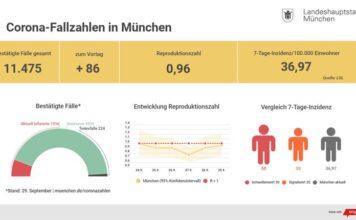 Update 30.9.: Entwicklung der Coronavirus-Fälle in München