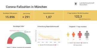 Update 28.10.: Entwicklung der Coronavirus-Fälle in München