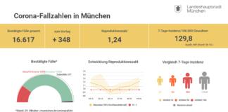 Update 30.10.: Entwicklung der Coronavirus-Fälle in München