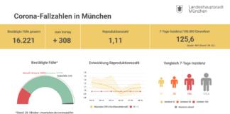 Update 29.10.: Entwicklung der Coronavirus-Fälle in München