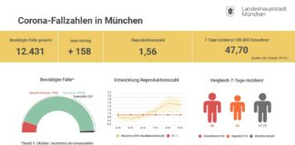 Update 10.10.: Entwicklung der Coronavirus-Fälle in München