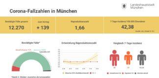 Update 09.10.: Entwicklung der Coronavirus-Fälle in München