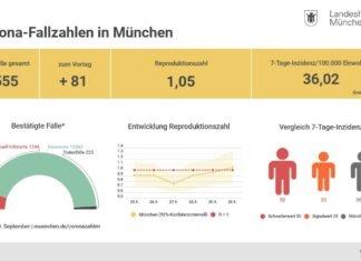 Update 1.10.: Entwicklung der Coronavirus-Fälle in München