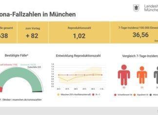 Update 2.10.: Entwicklung der Coronavirus-Fälle in München