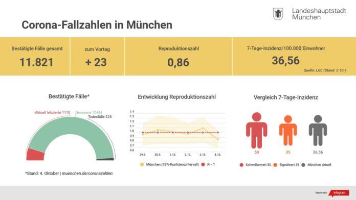 Update 5.10.: Entwicklung der Coronavirus-Fälle in München
