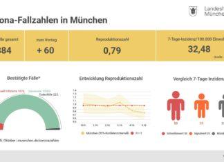 Update 06.10.: Entwicklung der Coronavirus-Fälle in München