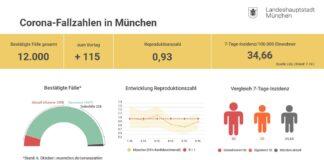 Update 07.10.: Entwicklung der Coronavirus-Fälle in München