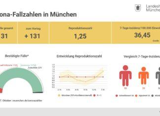 Update 08.10.: Entwicklung der Coronavirus-Fälle in München