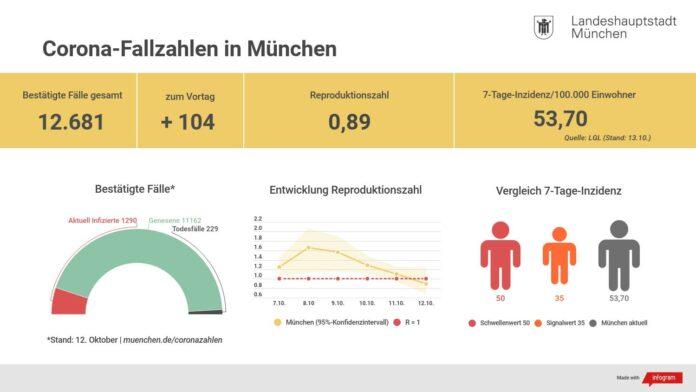Update 13.10.: Entwicklung der Coronavirus-Fälle in München