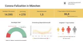 Update 23.10.: Entwicklung der Coronavirus-Fälle in München