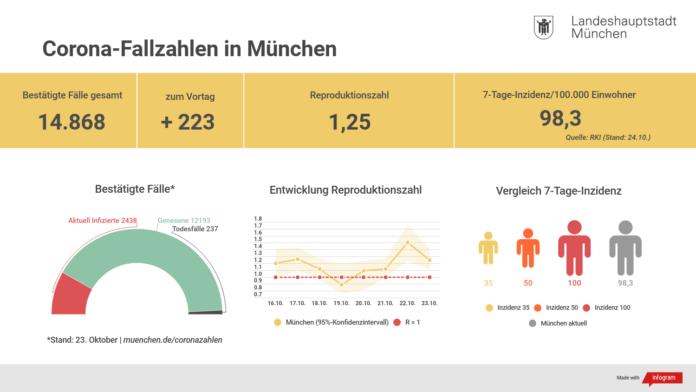 Update 24.10.: Entwicklung der Coronavirus-Fälle in München
