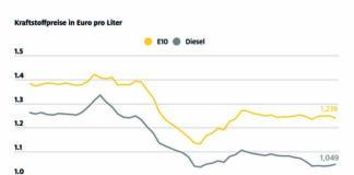 Super E10 billiger - Diesel teurer