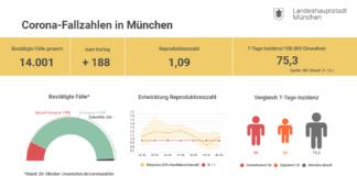 Update 21.10.: Entwicklung der Coronavirus-Fälle in München