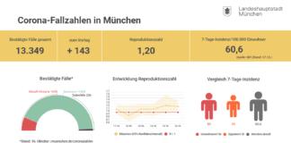 Update 17.10.: Entwicklung der Coronavirus-Fälle in München