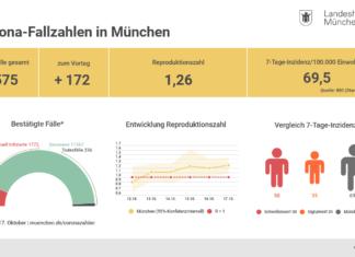Update 18.10.: Entwicklung der Coronavirus-Fälle in München