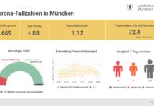 Update 19.10.: Entwicklung der Coronavirus-Fälle in München