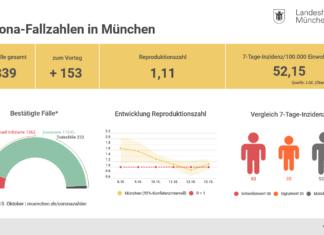 Update 14.10.: Entwicklung der Coronavirus-Fälle in München