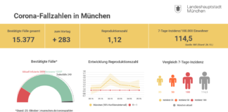 Update 26.10.: Entwicklung der Coronavirus-Fälle in München