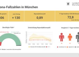 Update 20.10.: Entwicklung der Coronavirus-Fälle in München