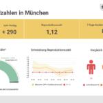 Update 22.10.: Entwicklung der Coronavirus-Fälle in München