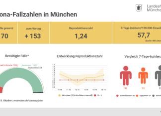 Update 16.10.: Entwicklung der Coronavirus-Fälle in München