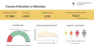 Update 02.11.: Entwicklung der Coronavirus-Fälle in München