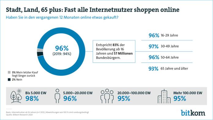 Verbraucher vermissen ein Online-Angebot ihrer Geschäfte vor Ort