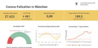 Update 25.11.: Entwicklung der Coronavirus-Fälle in München