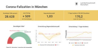 Update 27.11.: Entwicklung der Coronavirus-Fälle in München