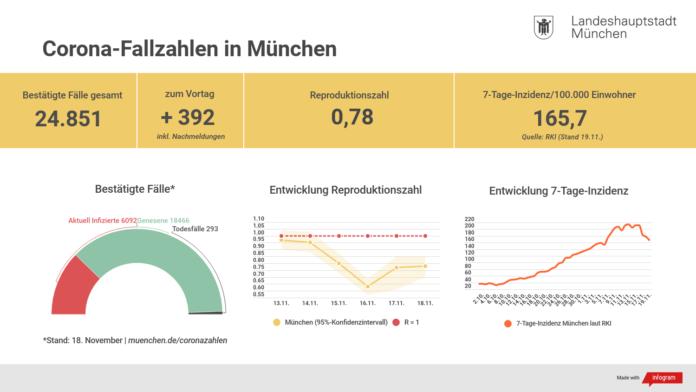 Update 19.11.: Entwicklung der Coronavirus-Fälle in München