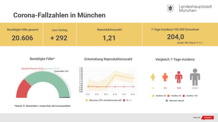 Update 9.11.: Entwicklung der Coronavirus-Fälle in München