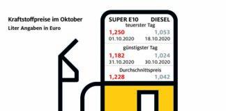 Spritpreise im Oktober weiter auf Talfahrt