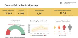 Update 01.11.: Entwicklung der Coronavirus-Fälle in München