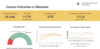 Update 29.11.: Entwicklung der Coronavirus-Fälle in München