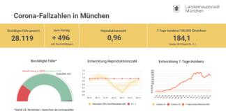 Update 26.11.: Entwicklung der Coronavirus-Fälle in München