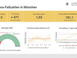 Update 30.11.: Entwicklung der Coronavirus-Fälle in München