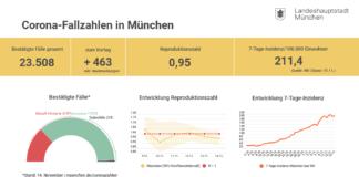 Update 15.11.: Entwicklung der Coronavirus-Fälle in München