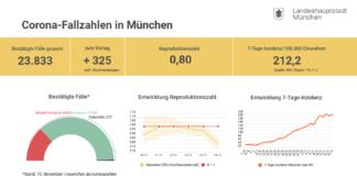 Update 16.11.: Entwicklung der Coronavirus-Fälle in München