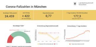 Update 18.11.: Entwicklung der Coronavirus-Fälle in München