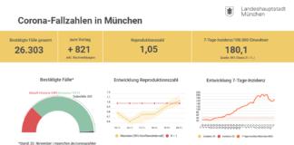 Update 21.11.: Entwicklung der Coronavirus-Fälle in München