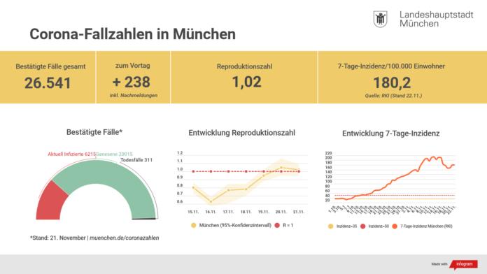 Update 22.11.: Entwicklung der Coronavirus-Fälle in München